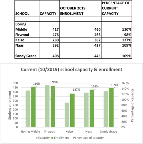 school enrollment and capacity chart